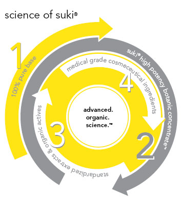 Science of Suki Skin Care